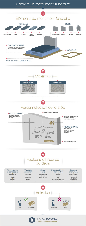 guide choisir un monument funéraire